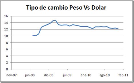 Precio del dolar a la compra y venta en ventanillas de bancos de México